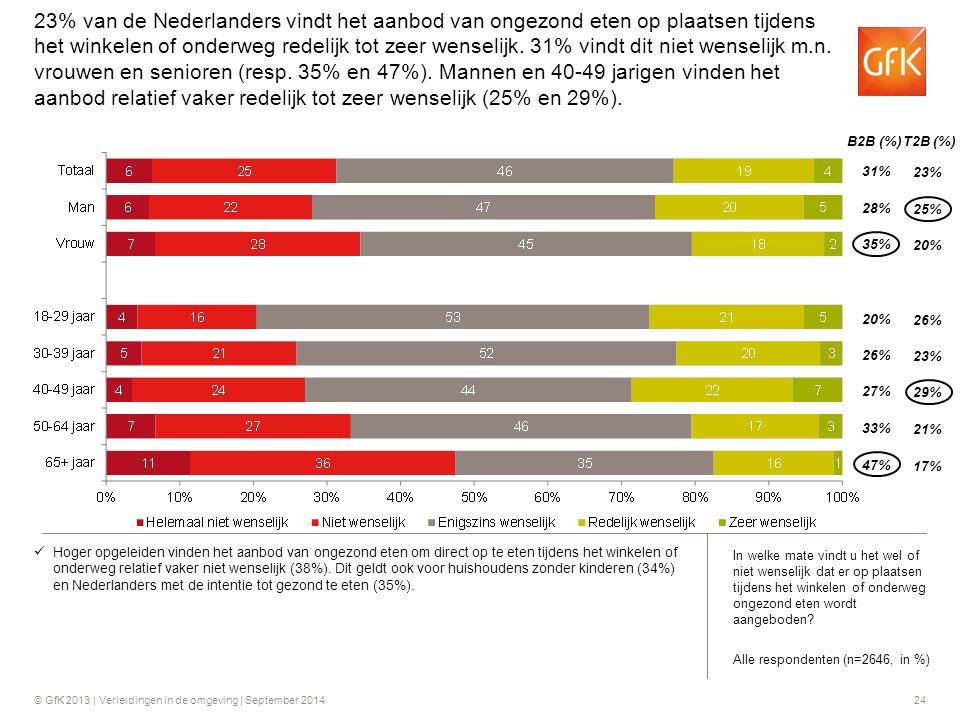 23% van de Nederlanders vindt het aanbod van ongezond eten op plaatsen tijdens het winkelen of onderweg redelijk tot zeer wenselijk. 31% vindt dit niet wenselijk m.n. vrouwen en senioren (resp. 35% en 47%). Mannen en 40-49 jarigen vinden het aanbod relatief vaker redelijk tot zeer wenselijk (25% en 29%).