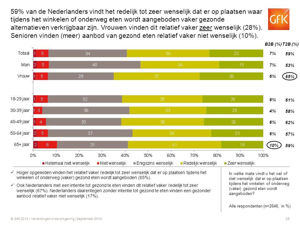 59% van de Nederlanders vindt het redelijk tot zeer wenselijk dat er op plaatsen waar tijdens het winkelen of onderweg eten wordt aangeboden vaker gezonde alternatieven verkrijgbaar zijn. Vrouwen vinden dit relatief vaker zeer wenselijk (28%). Senioren vinden (meer) aanbod van gezond eten relatief vaker niet wenselijk (10%).