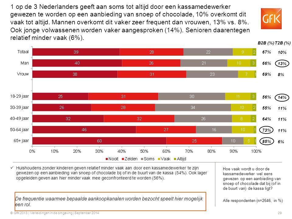 1 op de 3 Nederlanders geeft aan soms tot altijd door een kassamedewerker gewezen te worden op een aanbieding van snoep of chocolade, 10% overkomt dit vaak tot altijd. Mannen overkomt dit vaker zeer frequent dan vrouwen, 13% vs. 8%. Ook jonge volwassenen worden vaker aangesproken (14%). Senioren daarentegen relatief minder vaak (6%).