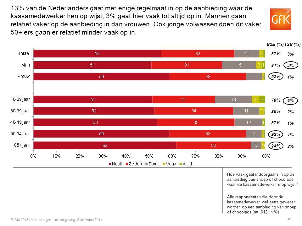 13% van de Nederlanders gaat met enige regelmaat in op de aanbieding waar de kassamedewerker hen op wijst, 3% gaat hier vaak tot altijd op in. Mannen gaan relatief vaker op de aanbieding in dan vrouwen. Ook jonge volwassen doen dit vaker. 50+ ers gaan er relatief minder vaak op in.