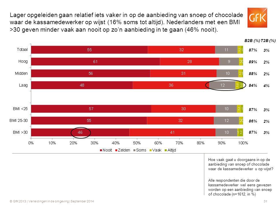 Lager opgeleiden gaan relatief iets vaker in op de aanbieding van snoep of chocolade waar de kassamedewerker op wijst (16% soms tot altijd). Nederlanders met een BMI >30 geven minder vaak aan nooit op zo'n aanbieding in te gaan (46% nooit).