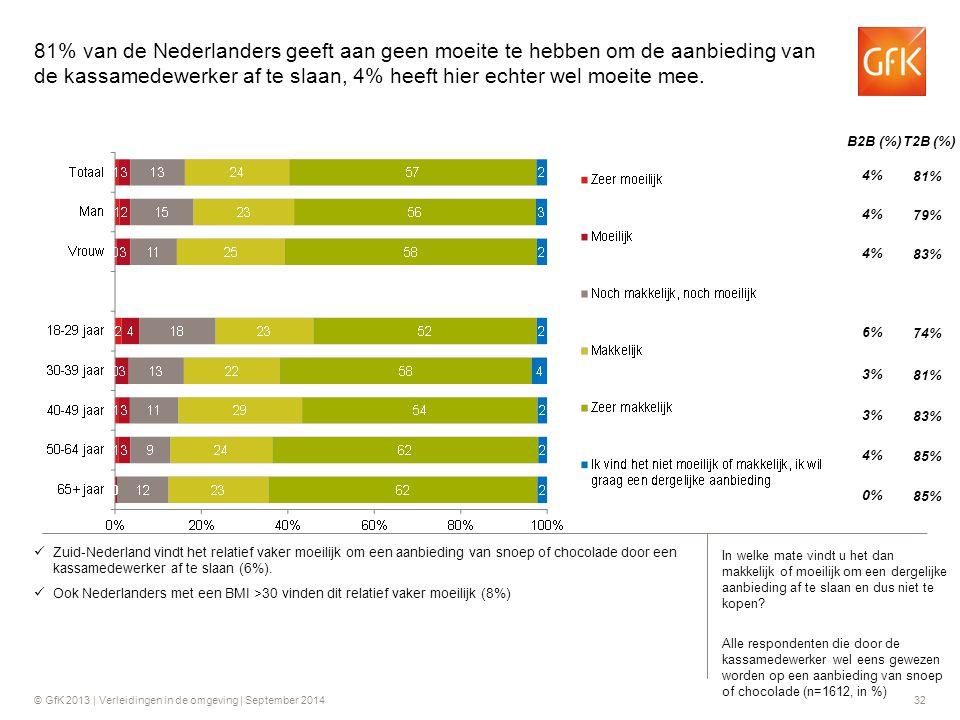 81% van de Nederlanders geeft aan geen moeite te hebben om de aanbieding van de kassamedewerker af te slaan, 4% heeft hier echter wel moeite mee.