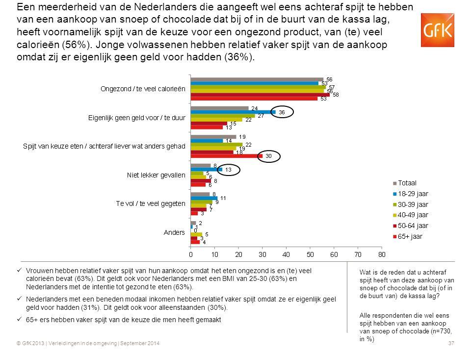 Een meerderheid van de Nederlanders die aangeeft wel eens achteraf spijt te hebben van een aankoop van snoep of chocolade dat bij of in de buurt van de kassa lag, heeft voornamelijk spijt van de keuze voor een ongezond product, van (te) veel calorieën (56%). Jonge volwassenen hebben relatief vaker spijt van de aankoop omdat zij er eigenlijk geen geld voor hadden (36%).