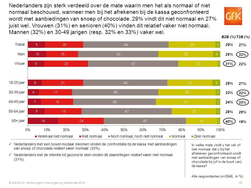 Nederlanders zijn sterk verdeeld over de mate waarin men het als normaal of niet normaal beschouwd, wanneer men bij het afrekenen bij de kassa geconfronteerd wordt met aanbiedingen van snoep of chocolade. 29% vindt dit niet normaal en 27% juist wel. Vrouwen (31%) en senioren (40%) vinden dit relatief vaker niet normaal. Mannen (32%) en 30-49 jarigen (resp. 32% en 33%) vaker wel.