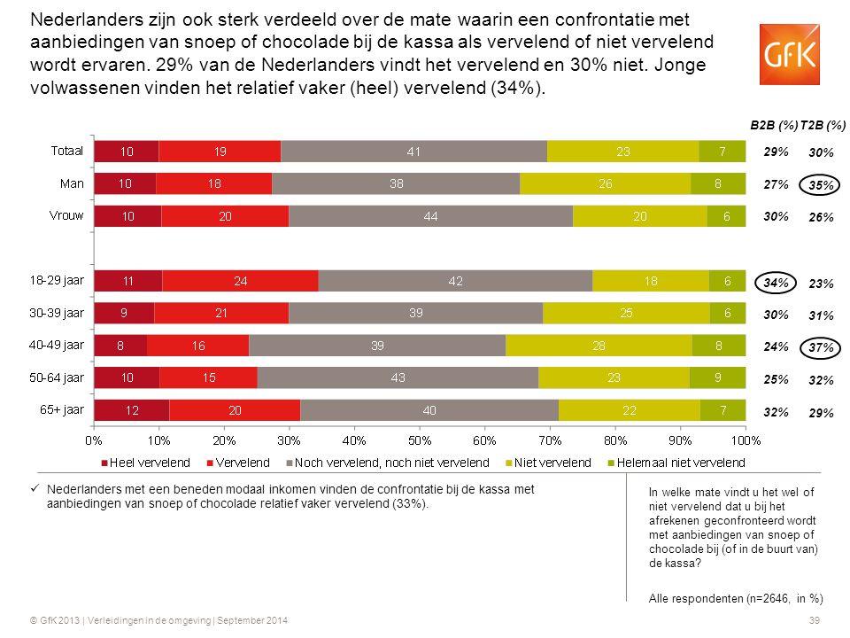 Nederlanders zijn ook sterk verdeeld over de mate waarin een confrontatie met aanbiedingen van snoep of chocolade bij de kassa als vervelend of niet vervelend wordt ervaren. 29% van de Nederlanders vindt het vervelend en 30% niet. Jonge volwassenen vinden het relatief vaker (heel) vervelend (34%).