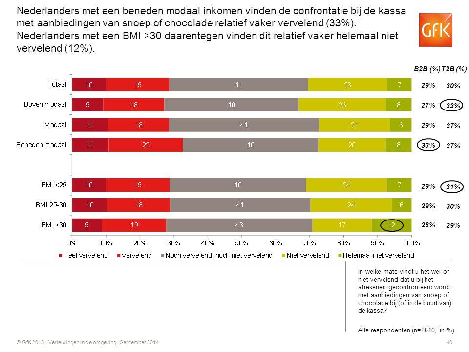 Nederlanders met een beneden modaal inkomen vinden de confrontatie bij de kassa met aanbiedingen van snoep of chocolade relatief vaker vervelend (33%). Nederlanders met een BMI >30 daarentegen vinden dit relatief vaker helemaal niet vervelend (12%).