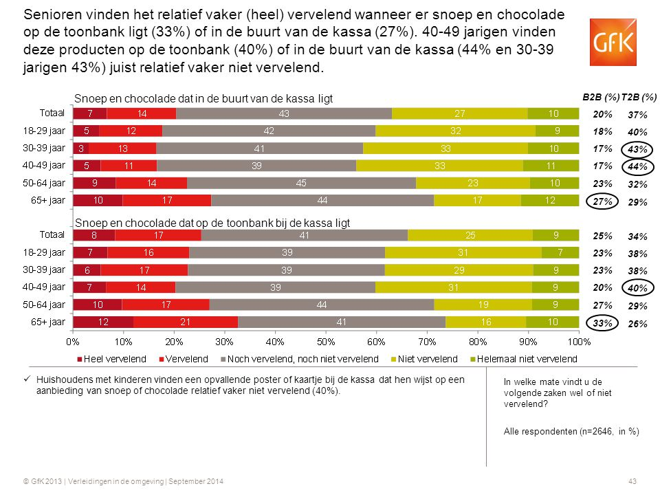 Senioren vinden het relatief vaker (heel) vervelend wanneer er snoep en chocolade op de toonbank ligt (33%) of in de buurt van de kassa (27%). 40-49 jarigen vinden deze producten op de toonbank (40%) of in de buurt van de kassa (44% en 30-39 jarigen 43%) juist relatief vaker niet vervelend.