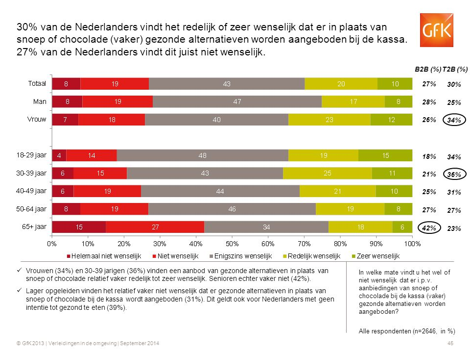 30% van de Nederlanders vindt het redelijk of zeer wenselijk dat er in plaats van snoep of chocolade (vaker) gezonde alternatieven worden aangeboden bij de kassa. 27% van de Nederlanders vindt dit juist niet wenselijk.