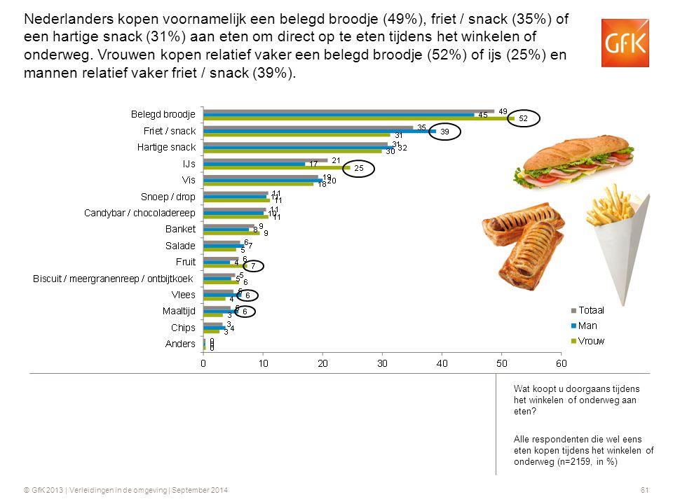 Nederlanders kopen voornamelijk een belegd broodje (49%), friet / snack (35%) of een hartige snack (31%) aan eten om direct op te eten tijdens het winkelen of onderweg. Vrouwen kopen relatief vaker een belegd broodje (52%) of ijs (25%) en mannen relatief vaker friet / snack (39%).