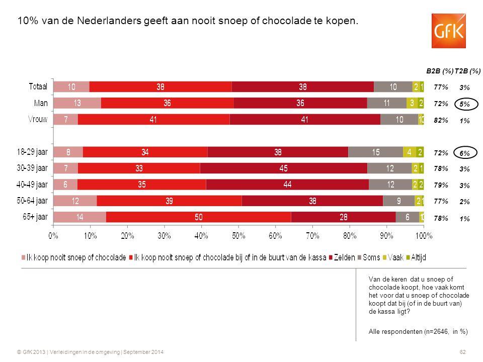 10% van de Nederlanders geeft aan nooit snoep of chocolade te kopen.