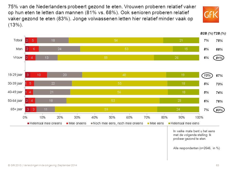 75% van de Nederlanders probeert gezond te eten