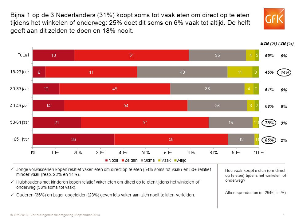 Bijna 1 op de 3 Nederlanders (31%) koopt soms tot vaak eten om direct op te eten tijdens het winkelen of onderweg: 25% doet dit soms en 6% vaak tot altijd. De helft geeft aan dit zelden te doen en 18% nooit.