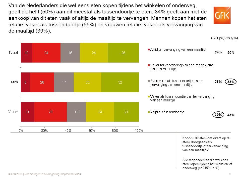Van de Nederlanders die wel eens eten kopen tijdens het winkelen of onderweg, geeft de helft (50%) aan dit meestal als tussendoortje te eten. 34% geeft aan met de aankoop van dit eten vaak of altijd de maaltijd te vervangen. Mannen kopen het eten relatief vaker als tussendoortje (55%) en vrouwen relatief vaker als vervanging van de maaltijd (39%).