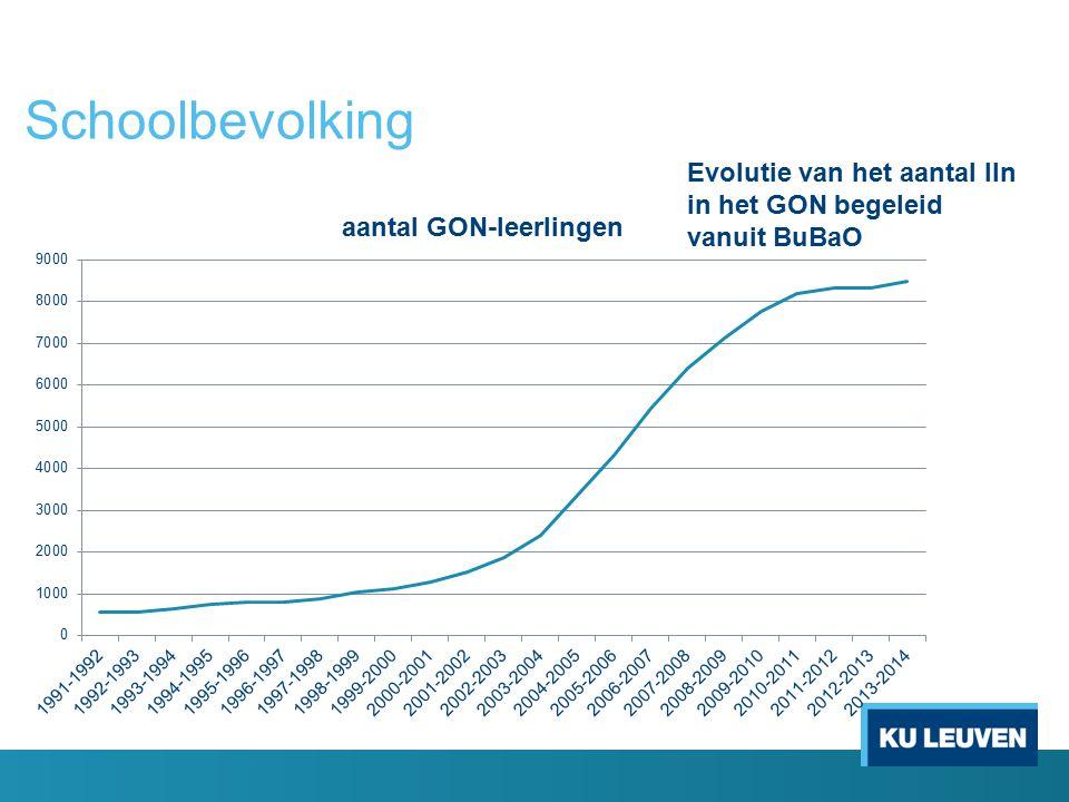 Schoolbevolking Evolutie van het aantal lln in het GON begeleid vanuit BuBaO.