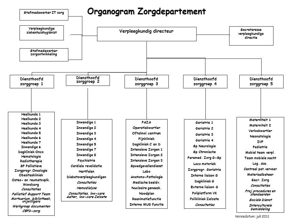 Organogram Zorgdepartement