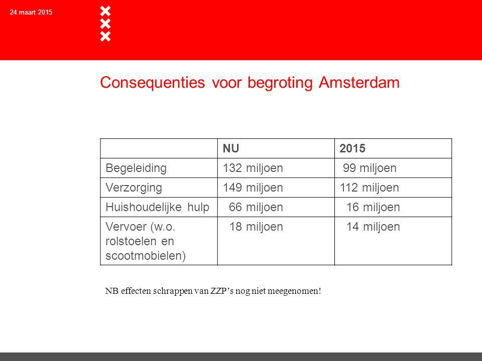 Consequenties voor begroting Amsterdam