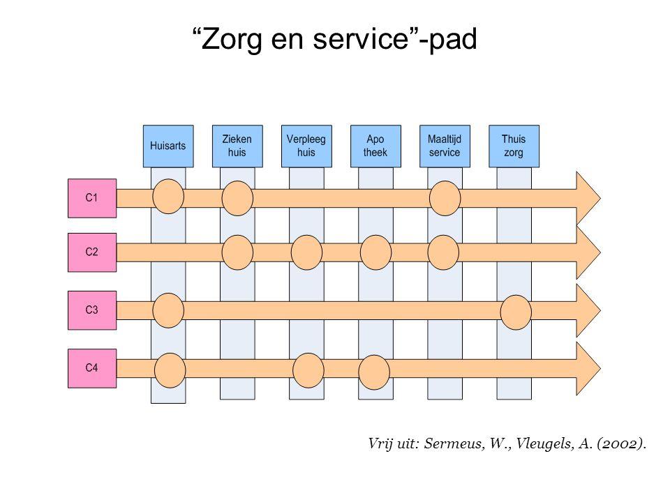 Zorg en service -pad Vrij uit: Sermeus, W., Vleugels, A. (2002). 9