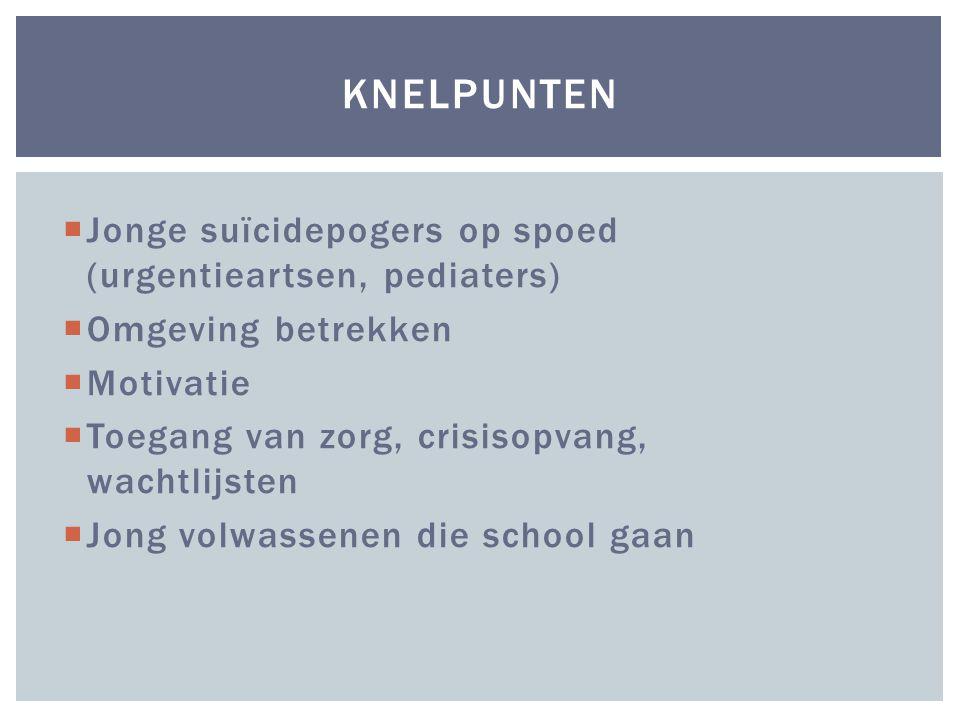 Knelpunten Jonge suïcidepogers op spoed (urgentieartsen, pediaters)