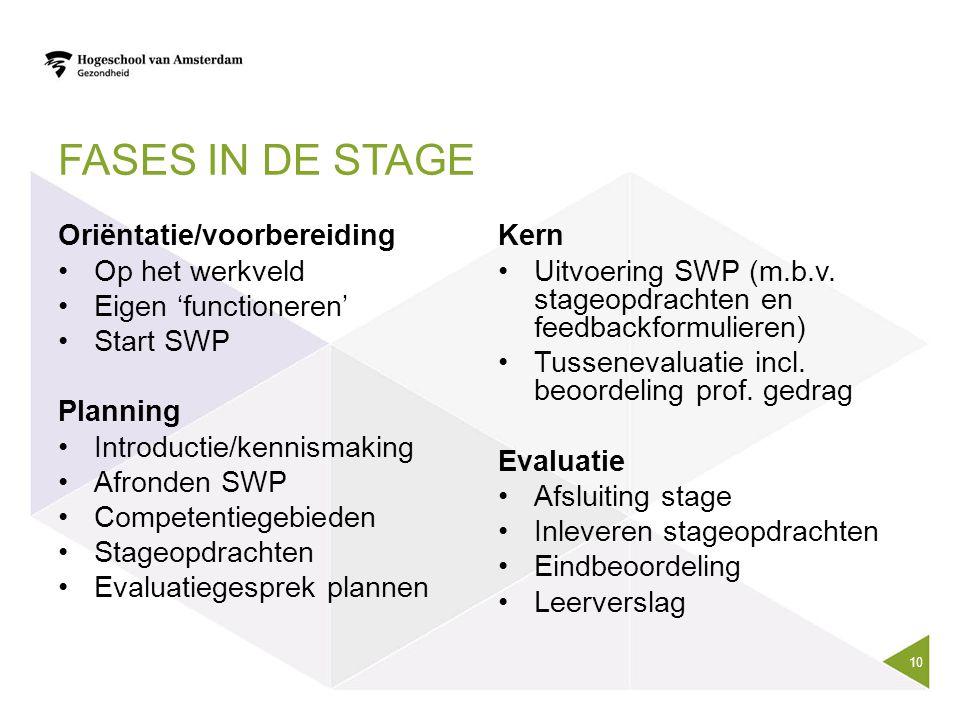 Fases in de stage Oriëntatie/voorbereiding Op het werkveld