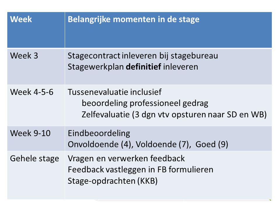 Belangrijke momenten in de stage