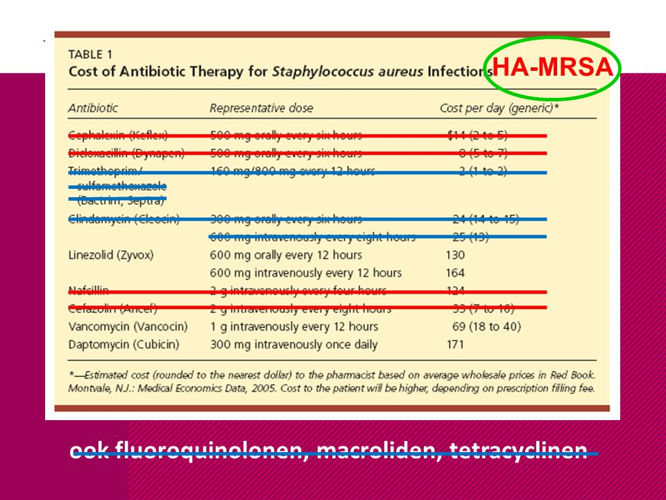 HA-MRSA ook fluoroquinolonen, macroliden, tetracyclinen