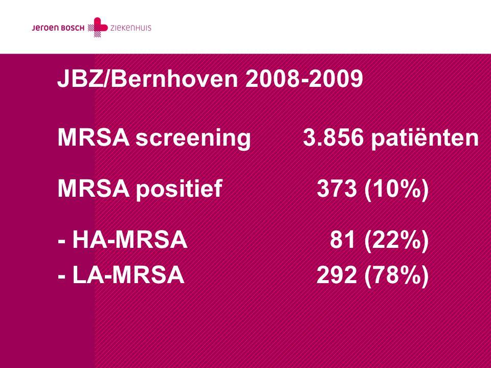 JBZ/Bernhoven 2008-2009 MRSA screening 3.856 patiënten. MRSA positief 373 (10%) - HA-MRSA 81 (22%)