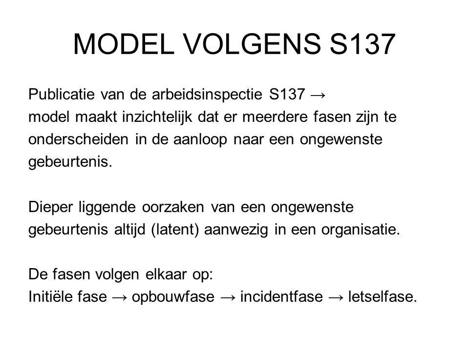 MODEL VOLGENS S137 Publicatie van de arbeidsinspectie S137 →