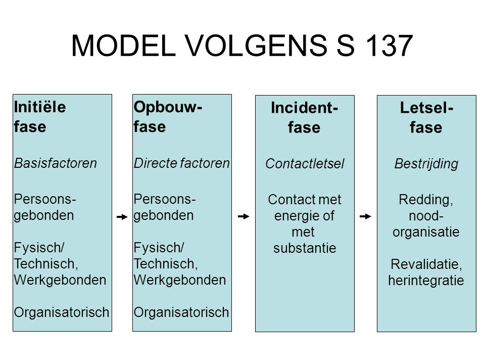 MODEL VOLGENS S 137 Initiële fase Opbouw- fase Incident- fase Letsel-