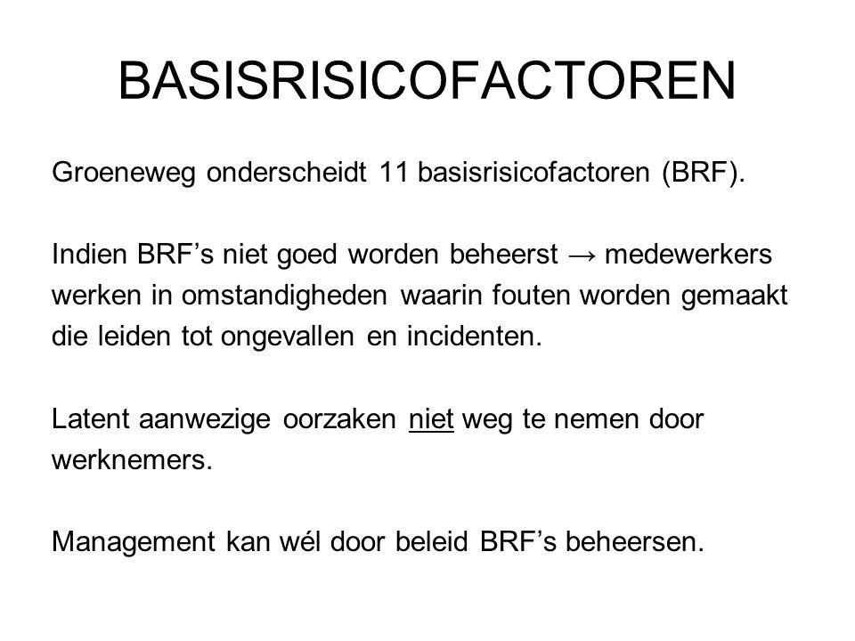 BASISRISICOFACTOREN Groeneweg onderscheidt 11 basisrisicofactoren (BRF). Indien BRF's niet goed worden beheerst → medewerkers.