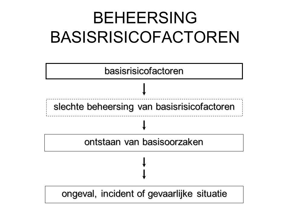 BEHEERSING BASISRISICOFACTOREN