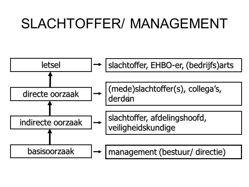 SLACHTOFFER/ MANAGEMENT