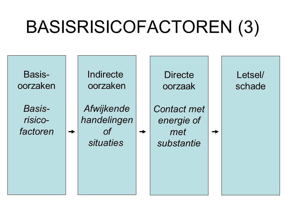 BASISRISICOFACTOREN (3)