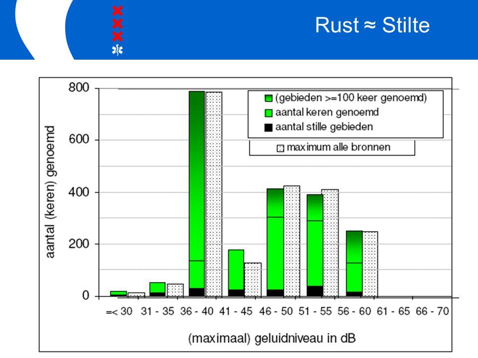 Rust ≈ Stilte In figuur 3.2 zijn het vaakst stille plekken genoemd in de geluidklasse van 35 tot 40 dB.