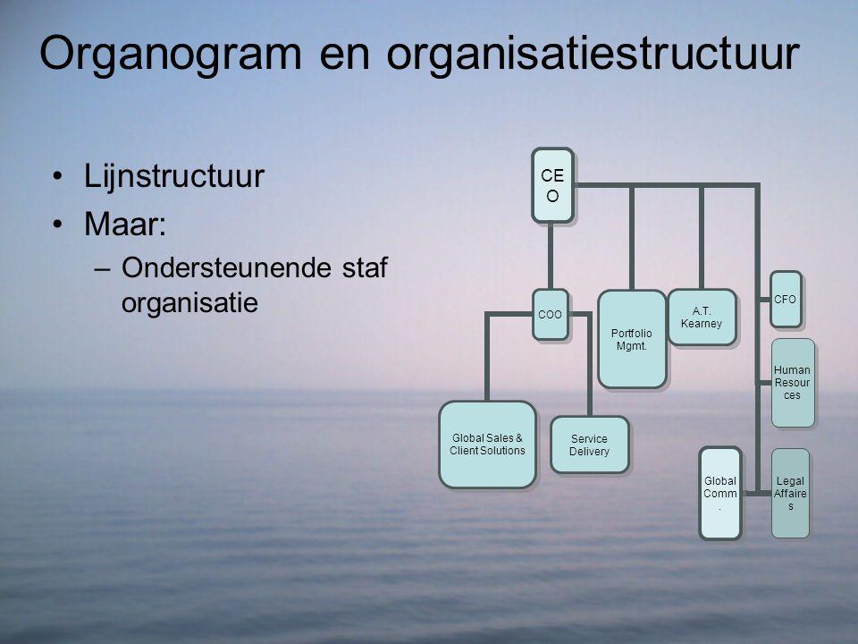 Organogram en organisatiestructuur