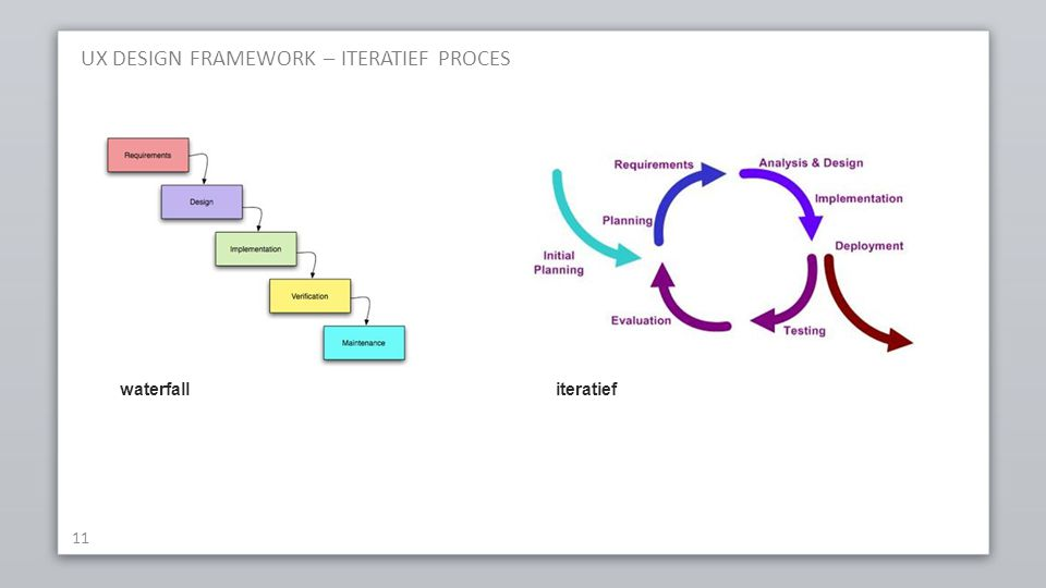 UX DESIGN FRAMEWORK – ITERATIEF PROCES