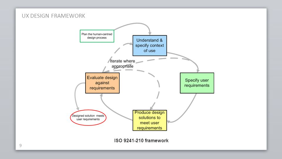 UX DESIGN FRAMEWORK ISO 9241-210 framework