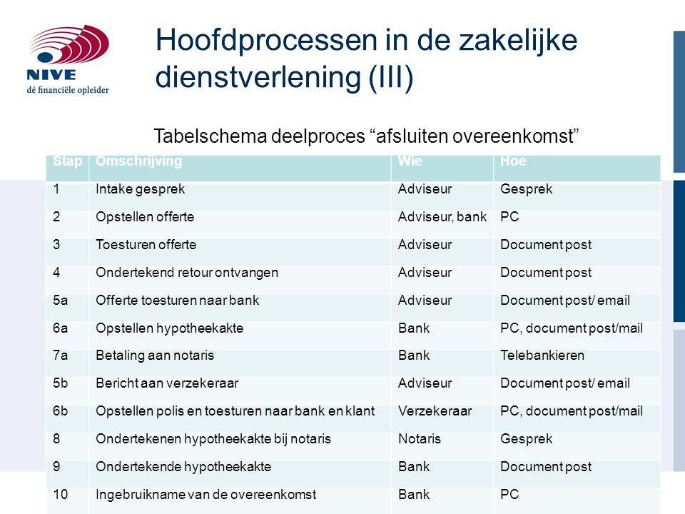 Hoofdprocessen in de zakelijke dienstverlening (III)