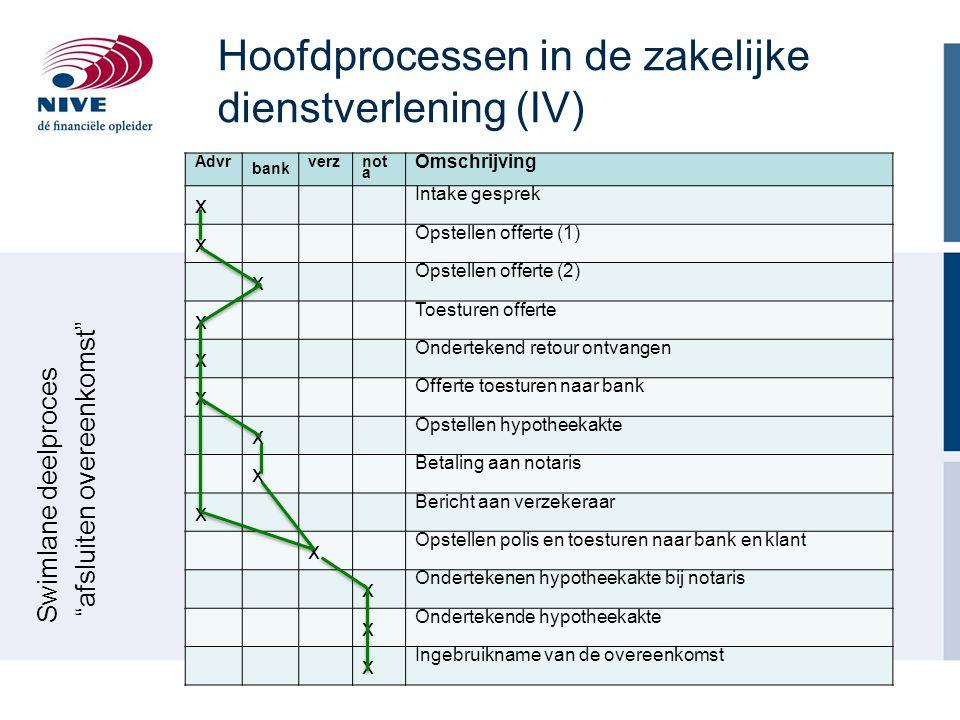 Hoofdprocessen in de zakelijke dienstverlening (IV)