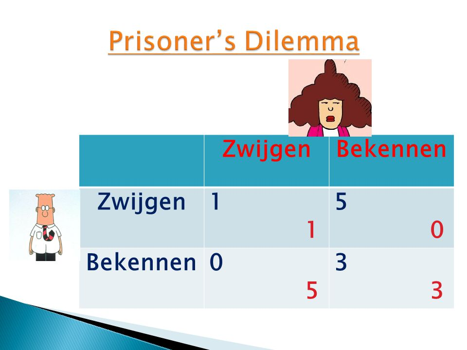 Prisoner's Dilemma Zwijgen Bekennen 1 5 3