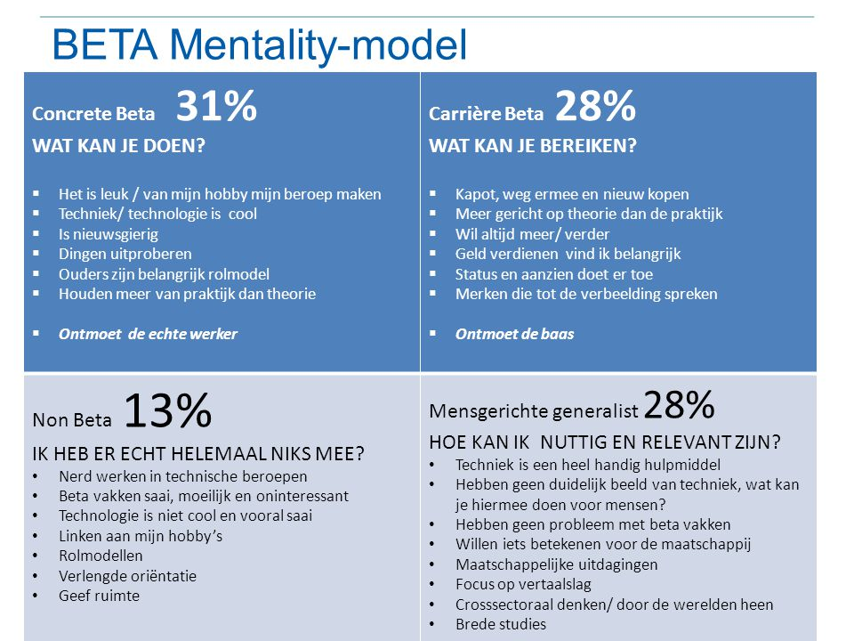 BETA Mentality-model Concrete Beta 31% WAT KAN JE DOEN