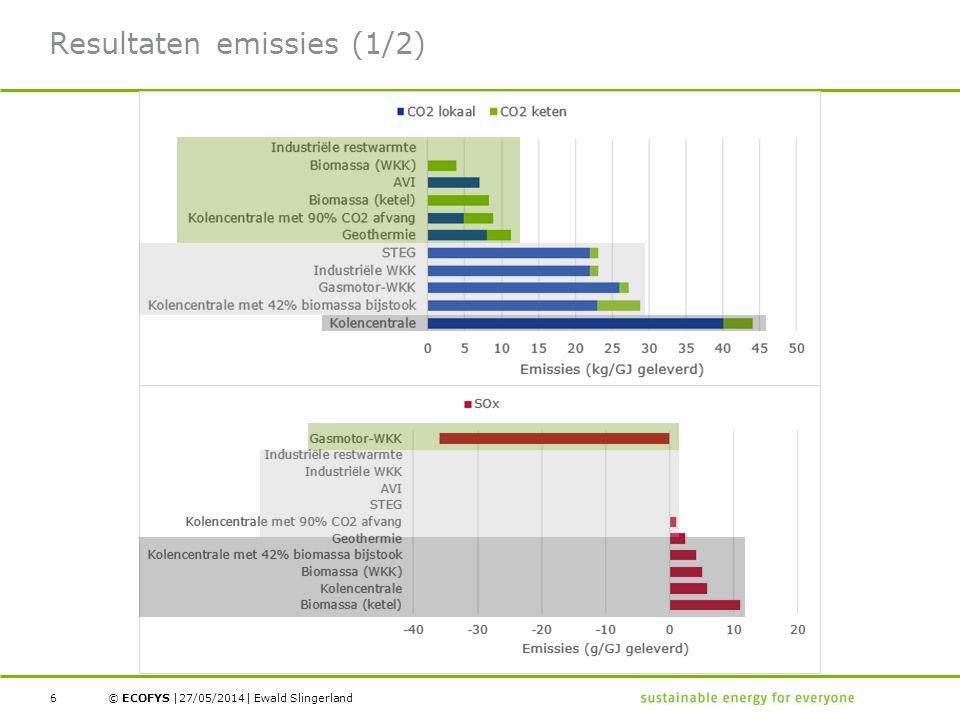 Resultaten emissies (1/2)