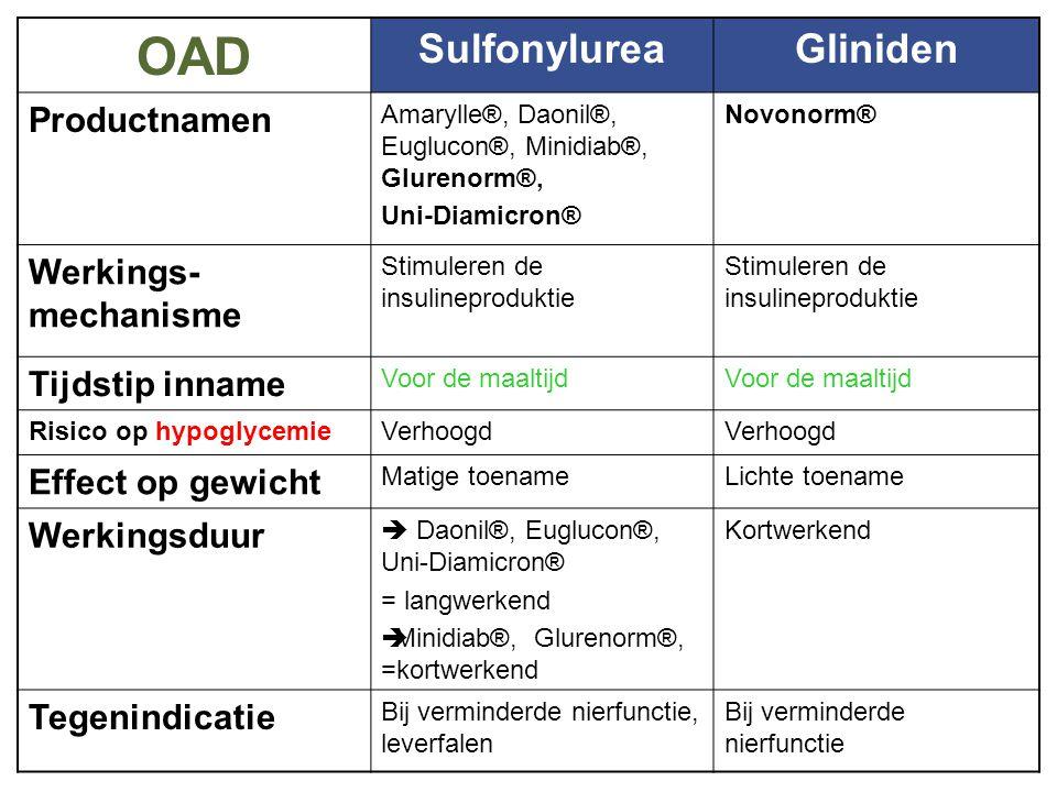 OAD OAD Sulfonylurea Gliniden Productnamen Werkings-mechanisme