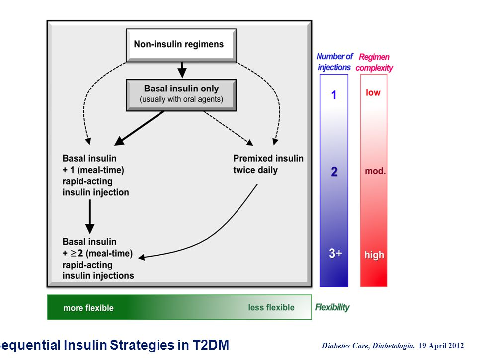 Sequential Insulin Strategies in T2DM