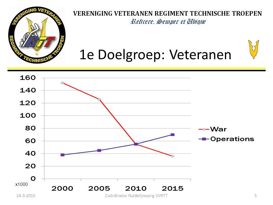 1e Doelgroep: Veteranen