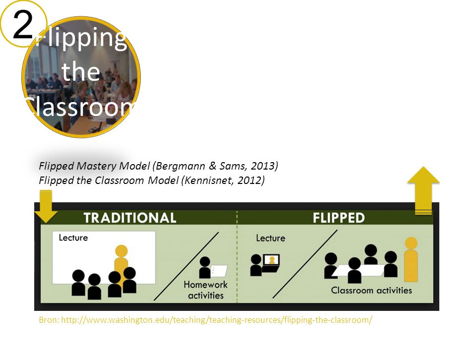 2 Flipping the Classroom Flipped Mastery Model (Bergmann & Sams, 2013)