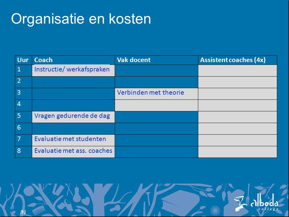 Organisatie en kosten Uur Coach Vak docent Assistent coaches (4x) 1
