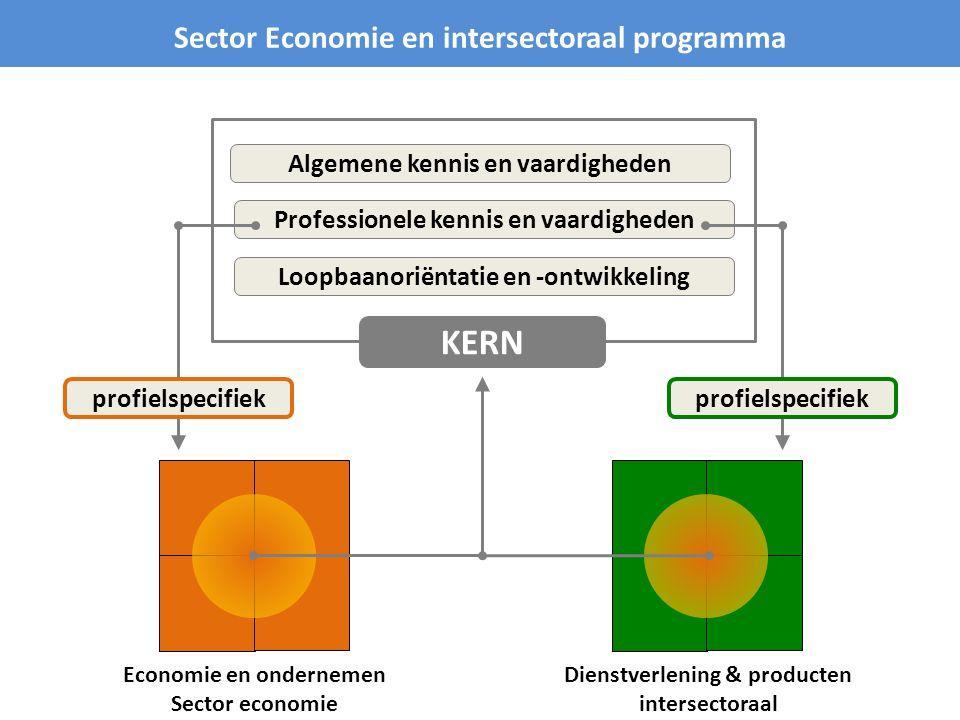KERN Sector Economie en intersectoraal programma