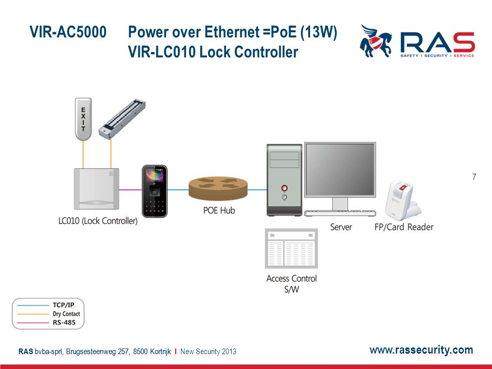 VIR-AC5000 Power over Ethernet =PoE (13W) VIR-LC010 Lock Controller
