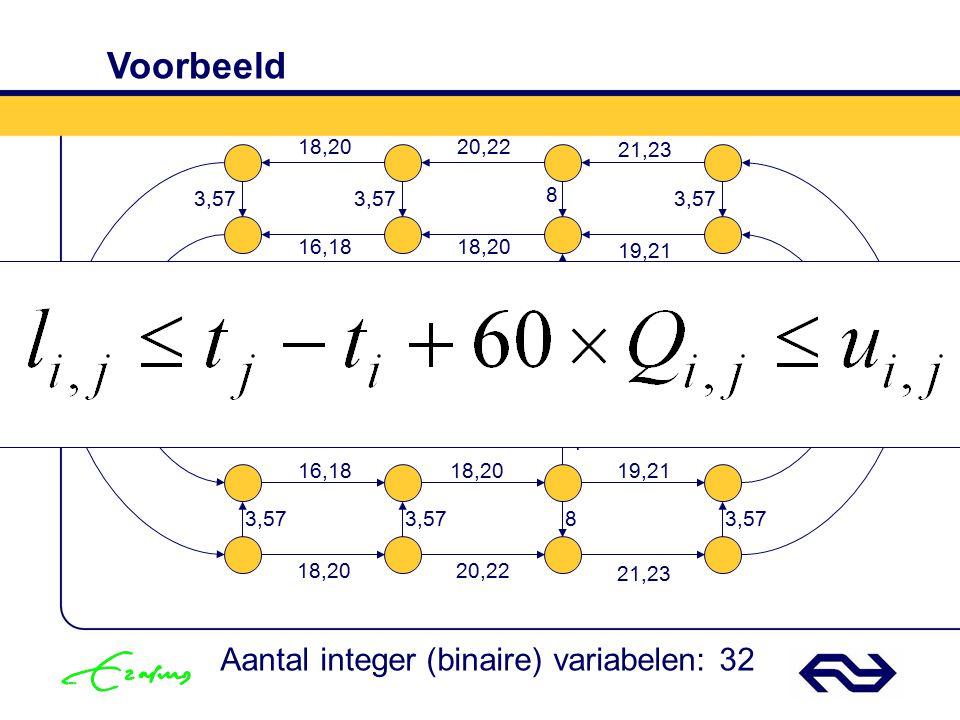 Voorbeeld Aantal integer (binaire) variabelen: 32 18,20 20,22 21,23