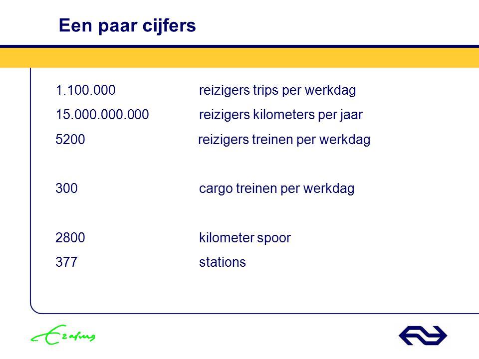 Een paar cijfers 1.100.000 reizigers trips per werkdag